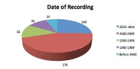 recording400