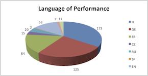 500-language