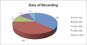 500-recording